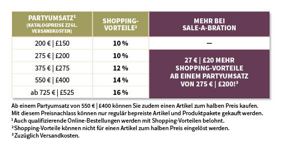 Shopping-Vorteile SAB